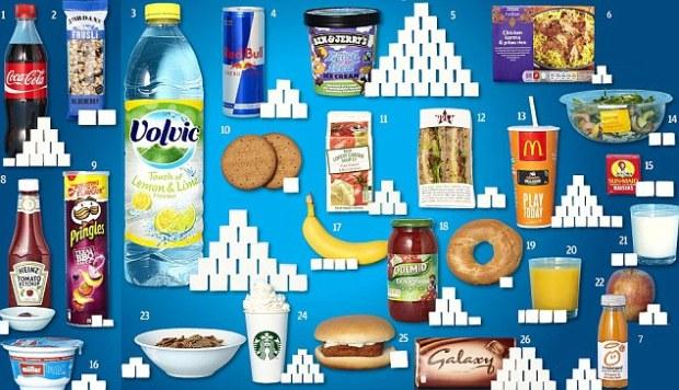 Le sucre dans les aliments extrait du site http://regimeketo.com